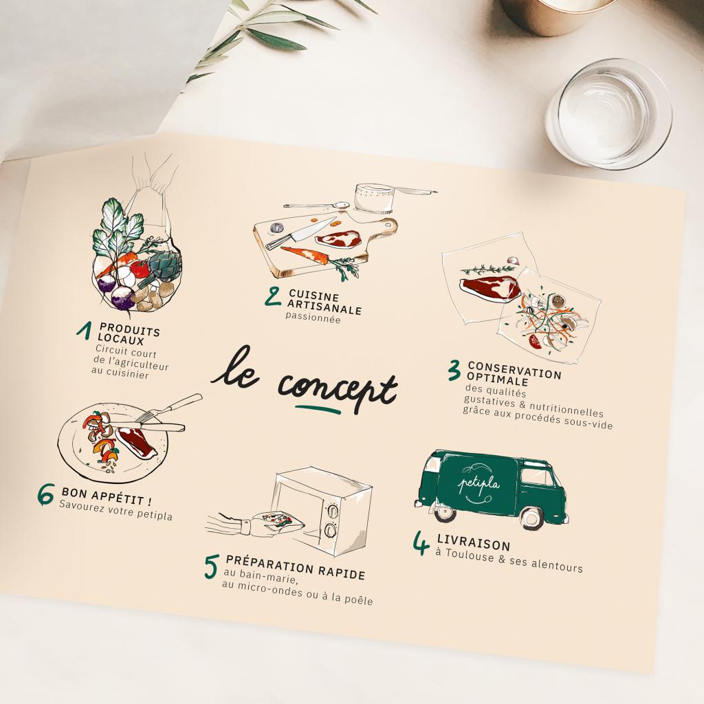 Illustrations cuisine de la plaquette gastronomie Petipla par Margot Changeon
